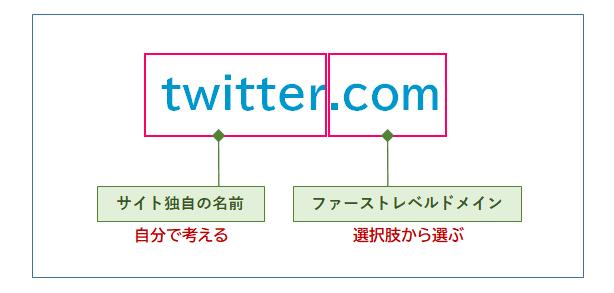 ドメイン名はトップレベルドメインと、サイト独自の名前の2つの部分からできている