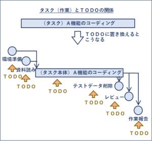 タスク(作業)とTODOの関係