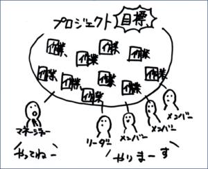 (イメージ)プロジェクトは作業の集まり