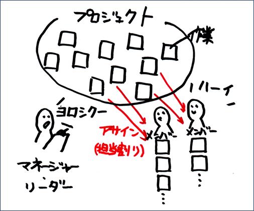 担当者への作業のアサイン(割り振り)